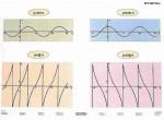 2w1 - Przebiegi funkcji trygonometrycznych