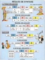 Duo - Język francuski - Regles de syntaxe