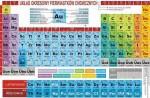 Układ okresowy pierwiastków chemicznych 900x1300