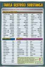 Tabela gęstości substancji